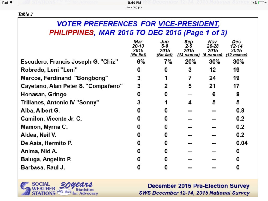 voters preference for vice president
