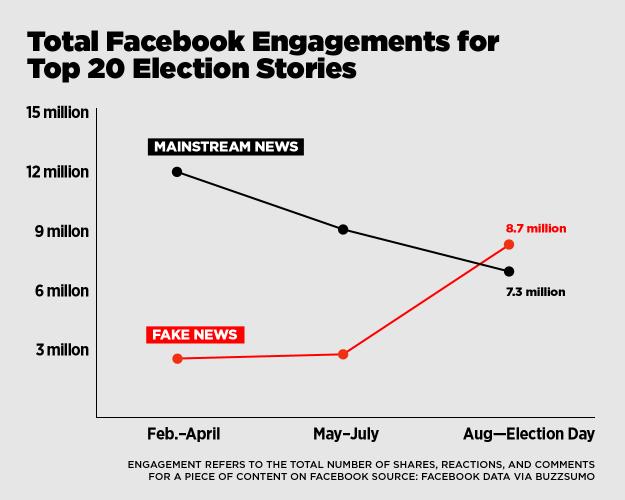 fake-news-vs-real-news