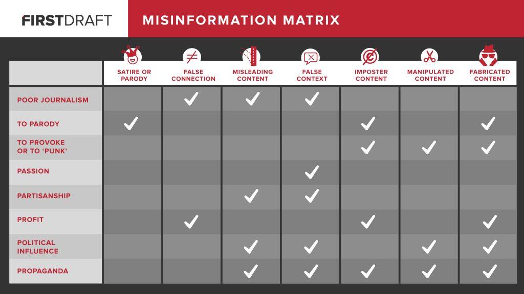 misinformation matrix