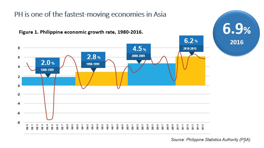 philippine economy The economic situation of the philippines is fairly stable, showing both growth and positive performance according to the heritageorg 2014 index of economies, its economy is the 89th freest in the world the positive aspects of the economic situation of the philippines are due largely to the fact.