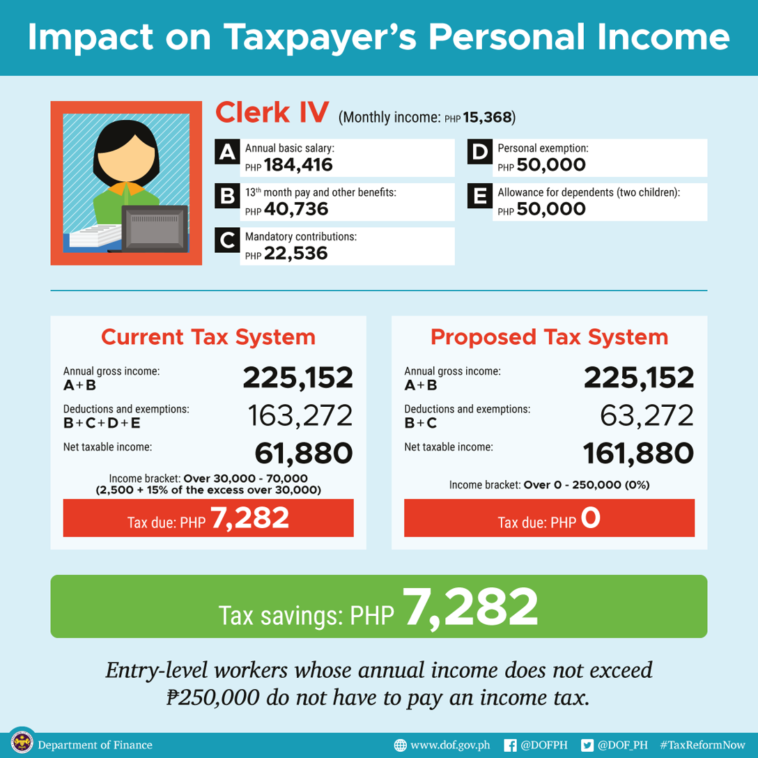 impact on taxpayers personal income clerk