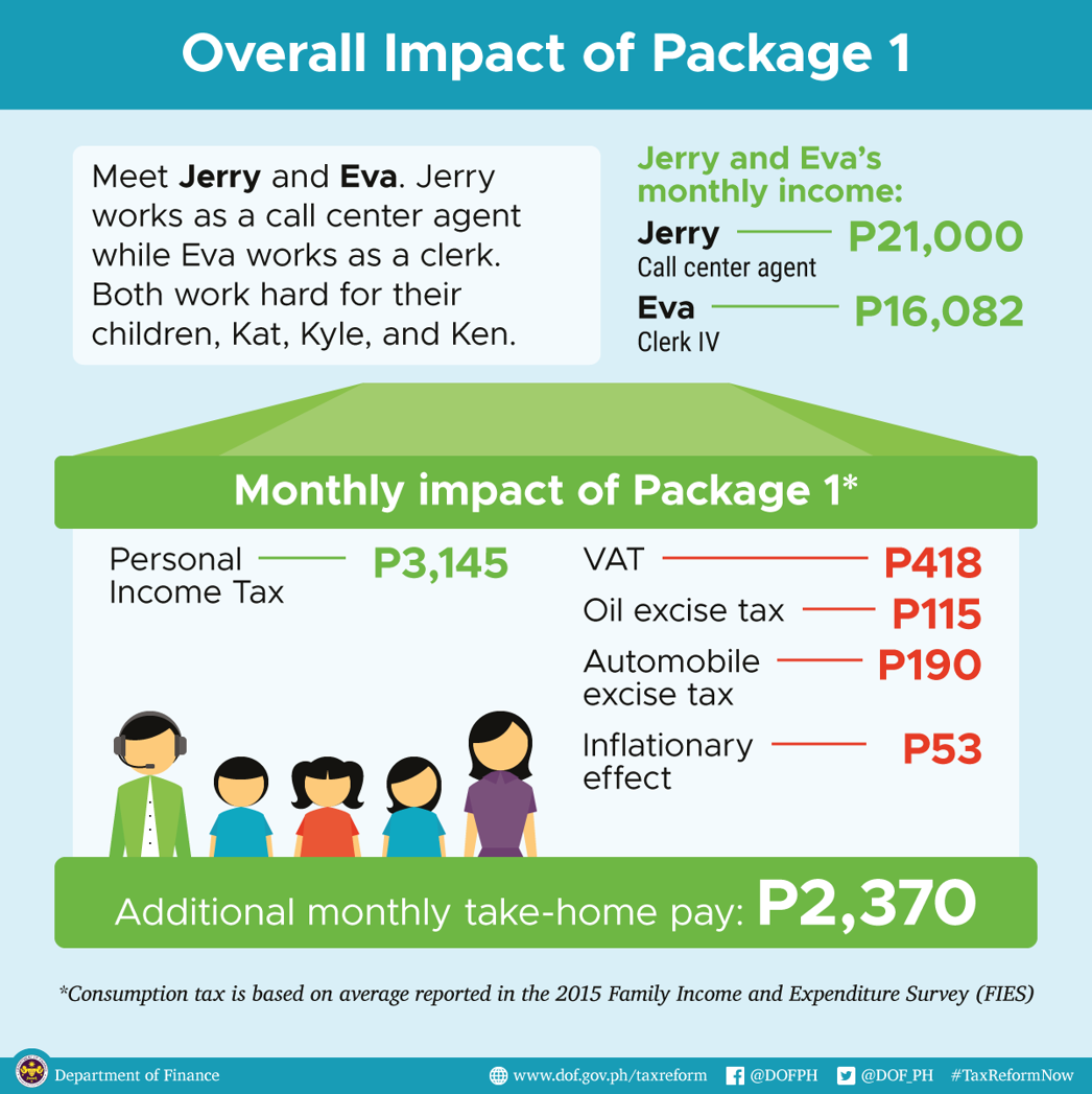 overall impact of package 1