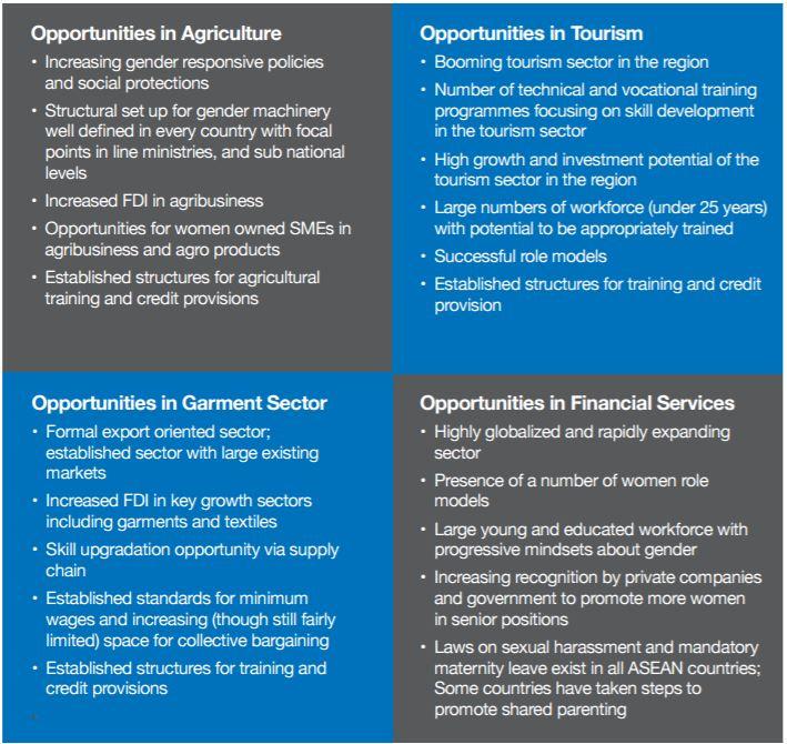 asean-women-opportunities