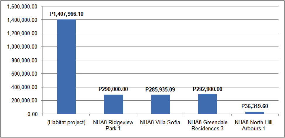comparison-of-cost-per-housing-unit