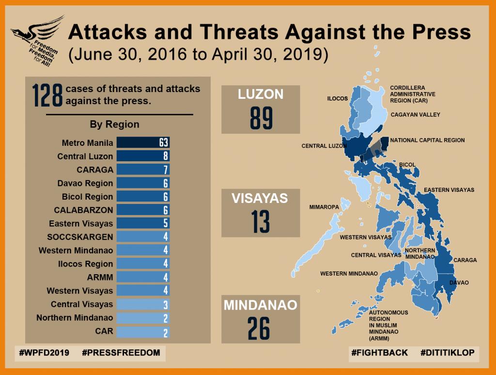 State of Philippine Media, World Press Freedom Day